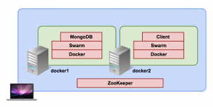 multihost-docker-001